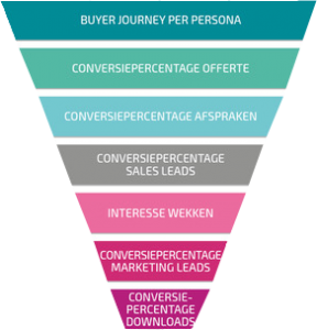 smarketingfunnel